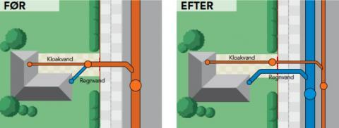 I to-strengsmodellen fører ene streng regnvand og den anden husspildevand